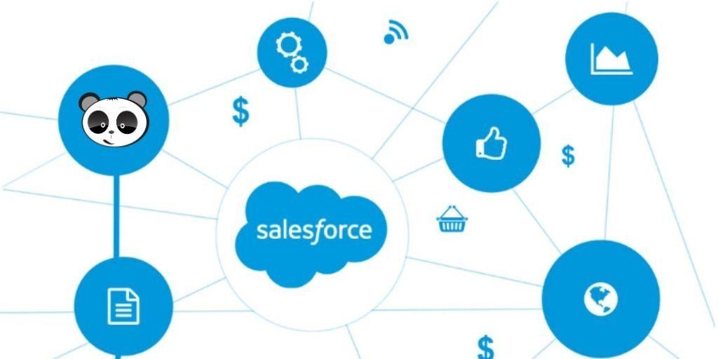 thúc đẩy marketing Salesforce
