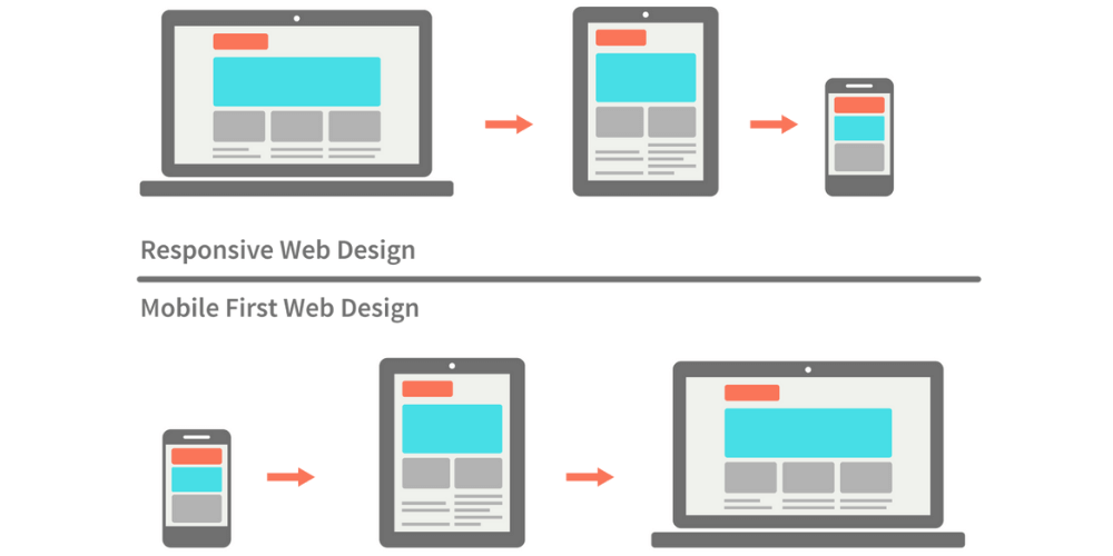 mobile first and responsive